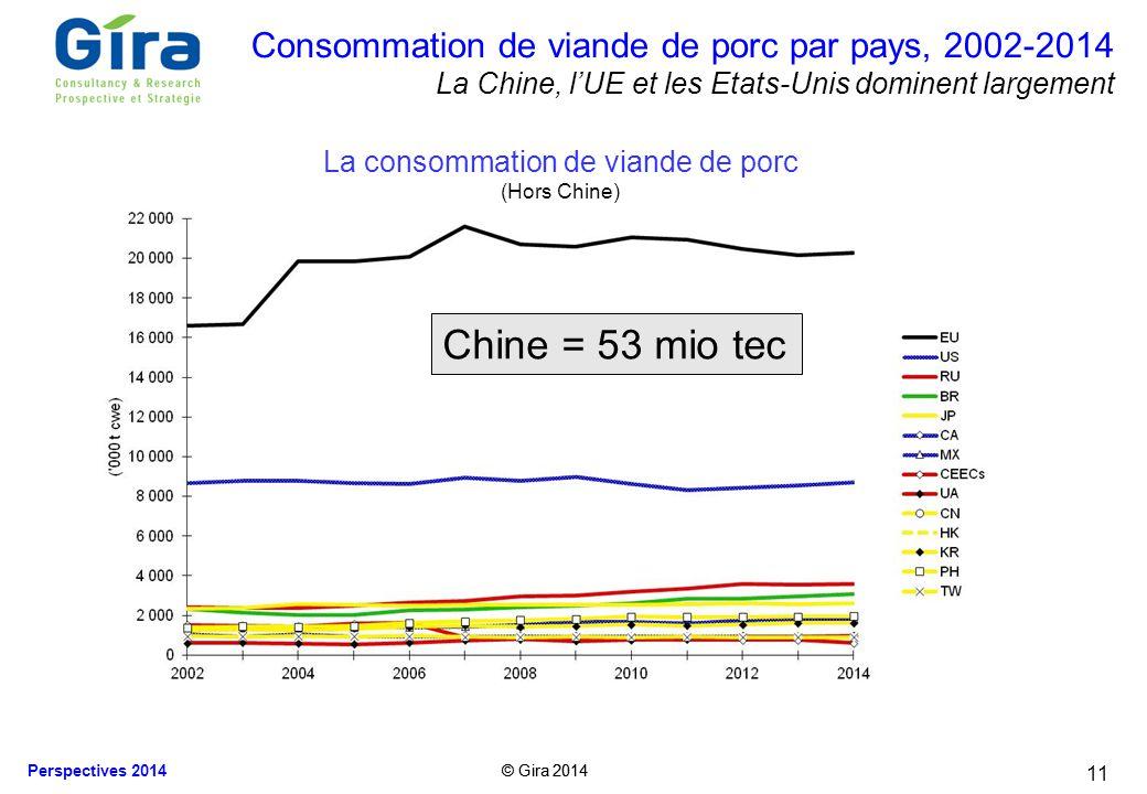 © Gira 2014 Perspectives 2014 © Gira 2014 11 Consommation de viande de porc par pays, 2002-2014 La Chine, lUE et les Etats-Unis dominent largement La
