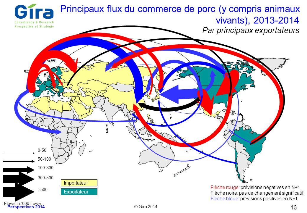 © Gira 2014 Perspectives 2014 Principaux flux du commerce de porc (y compris animaux vivants), 2013-2014 Par principaux exportateurs 94 Flèche rouge: