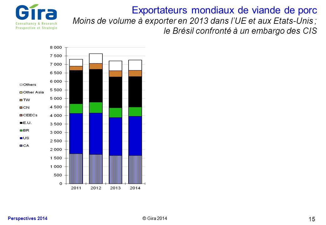 © Gira 2014 Perspectives 2014 © Gira 2014 15 Exportateurs mondiaux de viande de porc Moins de volume à exporter en 2013 dans lUE et aux Etats-Unis ; l