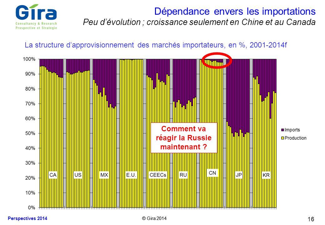 © Gira 2014 Perspectives 2014 © Gira 2014 16 Dépendance envers les importations Peu dévolution ; croissance seulement en Chine et au Canada Comment va