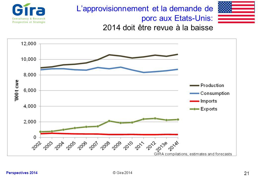 © Gira 2014 Perspectives 2014 21 Lapprovisionnement et la demande de porc aux Etats-Unis: 2014 doit être revue à la baisse