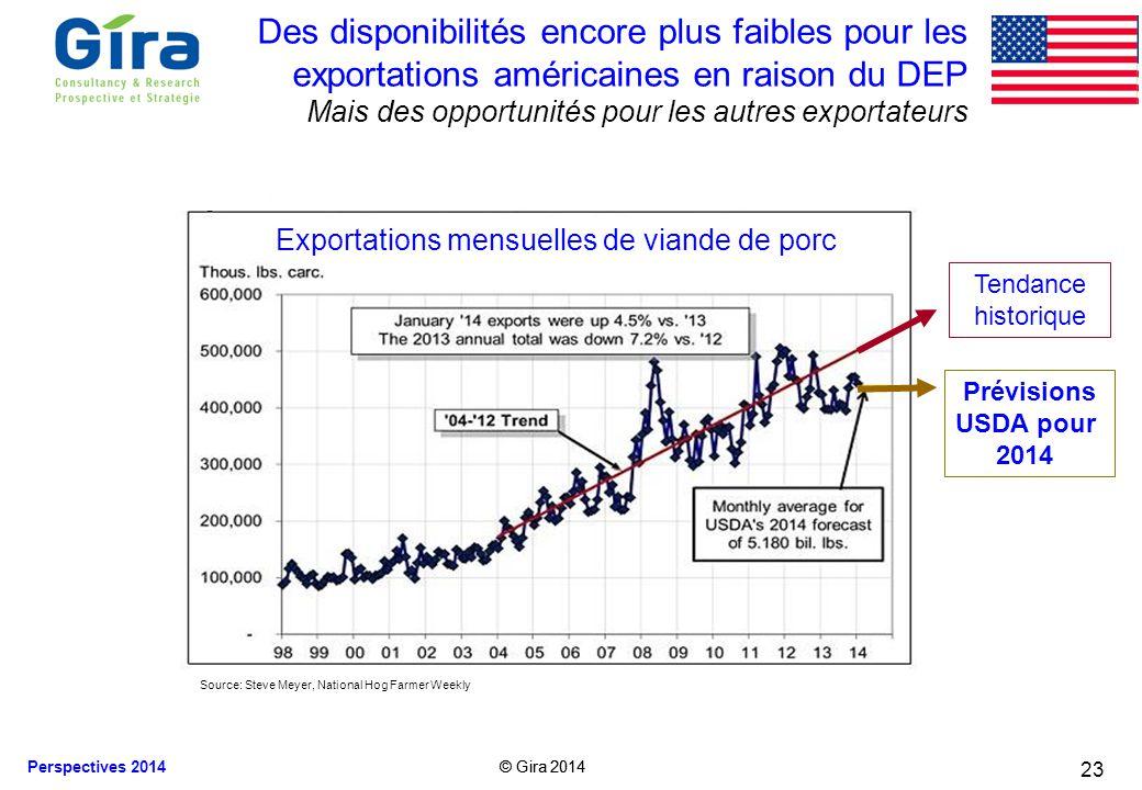 © Gira 2014 Perspectives 2014 © Gira 2014 23 Des disponibilités encore plus faibles pour les exportations américaines en raison du DEP Mais des opport