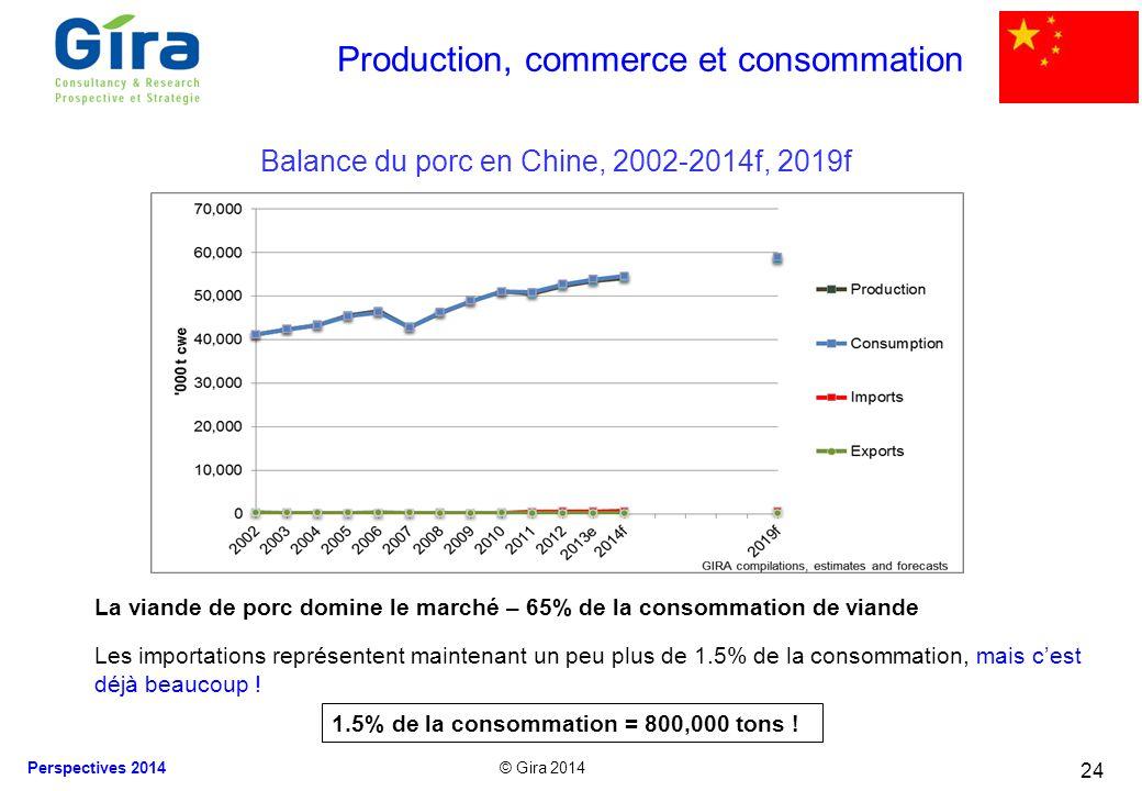 © Gira 2014 Perspectives 2014 24 La viande de porc domine le marché – 65% de la consommation de viande Les importations représentent maintenant un peu