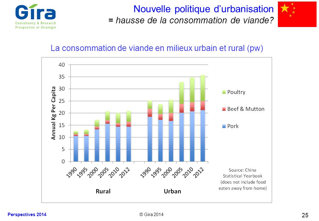 © Gira 2014 Perspectives 2014 25 Nouvelle politique durbanisation = hausse de la consommation de viande? La consommation de viande en milieux urbain e