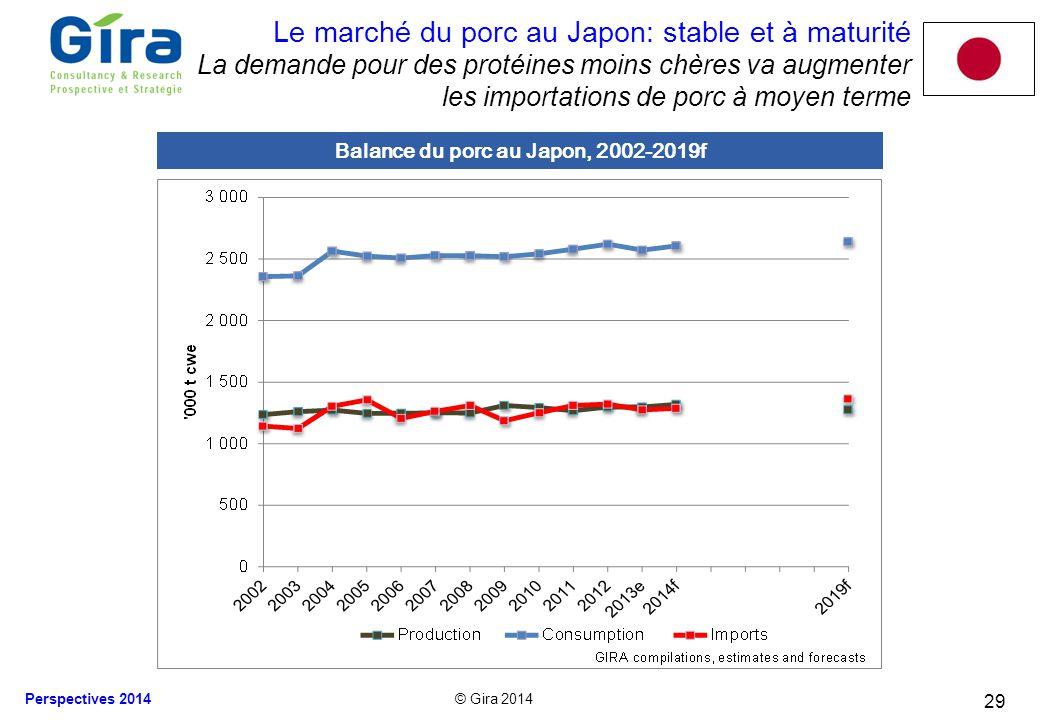 © Gira 2014 Perspectives 2014 29 Le marché du porc au Japon: stable et à maturité La demande pour des protéines moins chères va augmenter les importat