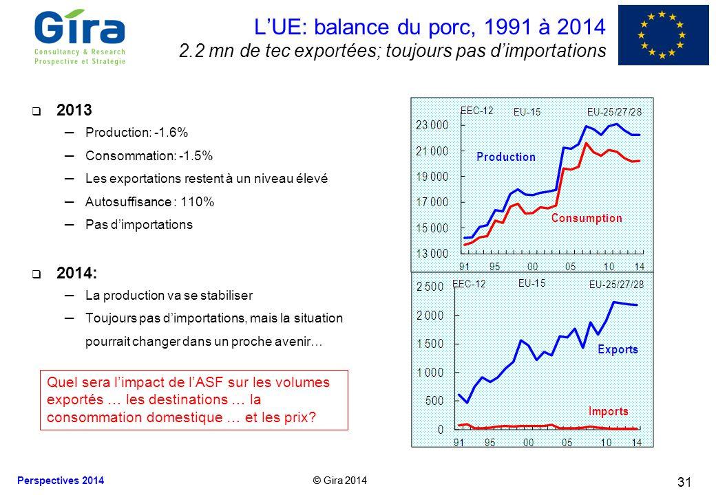 © Gira 2014 Perspectives 2014 © Gira 2014 2013 Production: -1.6% Consommation: -1.5% Les exportations restent à un niveau élevé Autosuffisance : 110%