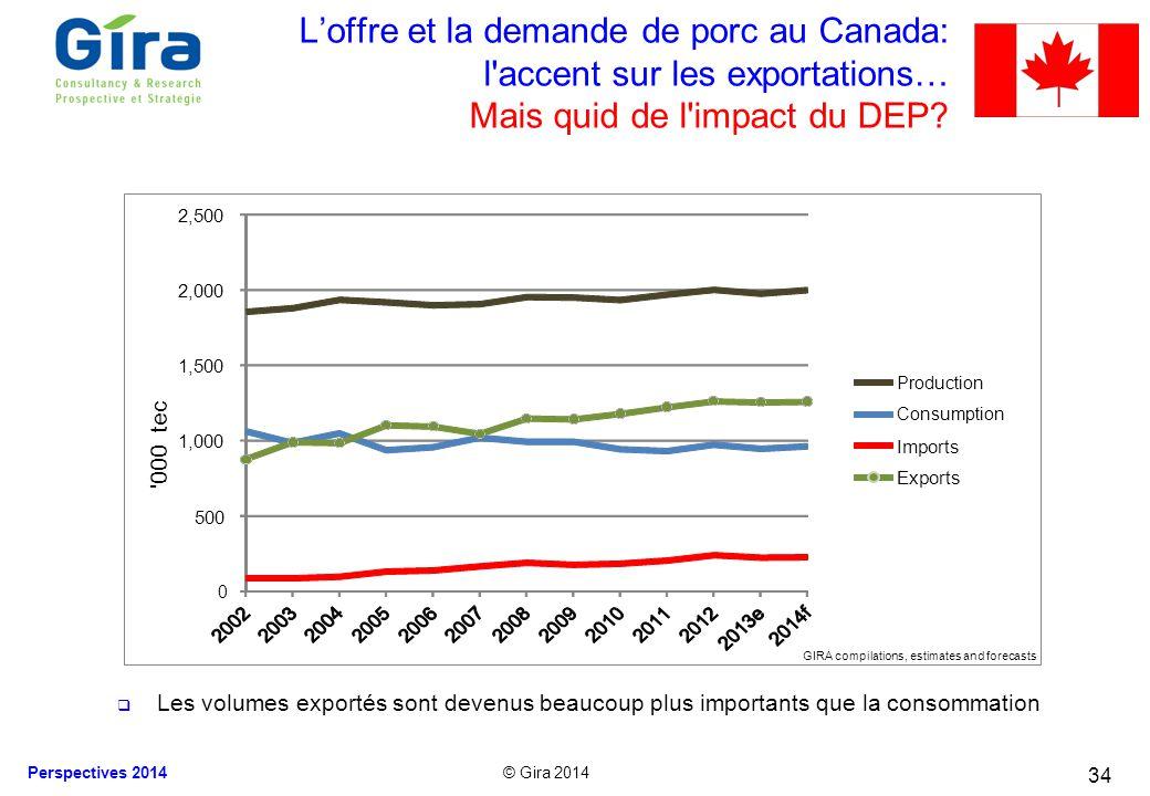 © Gira 2014 Perspectives 2014 Loffre et la demande de porc au Canada: l'accent sur les exportations… Mais quid de l'impact du DEP? Les volumes exporté