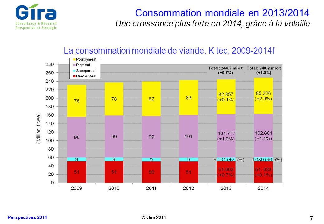 © Gira 2014 Perspectives 2014 Le commerce mondial en 2013/14 (viande + animaux vivants) +2.1% en volume, mais tiré vers le bas par le porc 8 Le commerce international de viande, K tec, 2009-2014f Le commerce de la viande de porc pourrait augmenter moins que prévu
