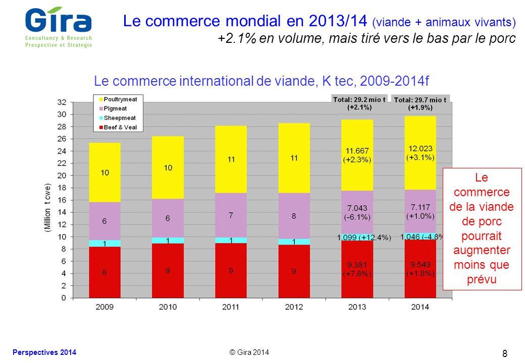 © Gira 2014 Perspectives 2014 Le commerce mondial en 2013/14 (viande + animaux vivants) +2.1% en volume, mais tiré vers le bas par le porc 8 Le commer