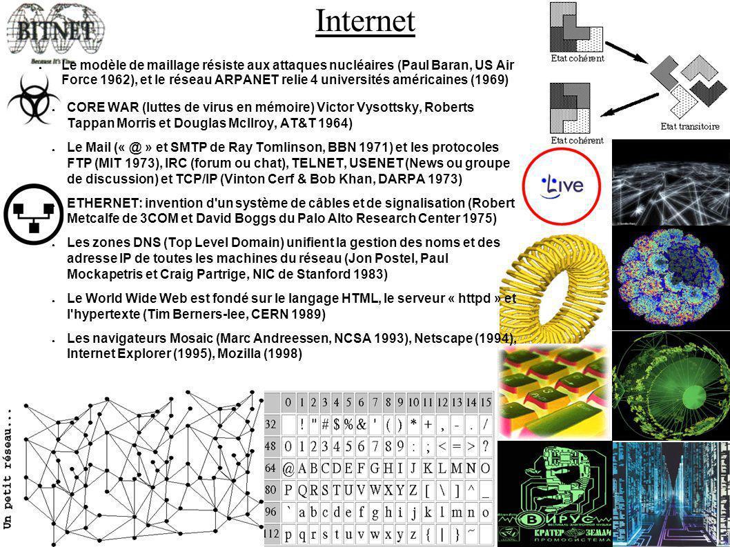 Internet Le modèle de maillage résiste aux attaques nucléaires (Paul Baran, US Air Force 1962), et le réseau ARPANET relie 4 universités américaines (1969) CORE WAR (luttes de virus en mémoire) Victor Vysottsky, Roberts Tappan Morris et Douglas McIlroy, AT&T 1964) Le Mail (« @ » et SMTP de Ray Tomlinson, BBN 1971) et les protocoles FTP (MIT 1973), IRC (forum ou chat), TELNET, USENET (News ou groupe de discussion) et TCP/IP (Vinton Cerf & Bob Khan, DARPA 1973) ETHERNET: invention d un système de câbles et de signalisation (Robert Metcalfe de 3COM et David Boggs du Palo Alto Research Center 1975) Les zones DNS (Top Level Domain) unifient la gestion des noms et des adresse IP de toutes les machines du réseau (Jon Postel, Paul Mockapetris et Craig Partrige, NIC de Stanford 1983) Le World Wide Web est fondé sur le langage HTML, le serveur « httpd » et l hypertexte (Tim Berners-lee, CERN 1989) Les navigateurs Mosaic (Marc Andreessen, NCSA 1993), Netscape (1994), Internet Explorer (1995), Mozilla (1998)