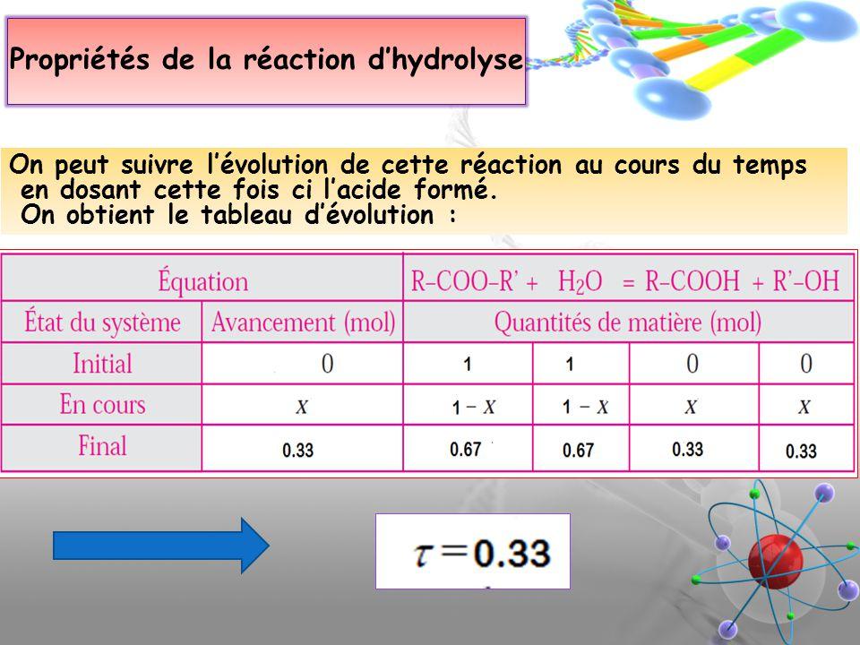 Propriétés de la réaction dhydrolyse On peut suivre lévolution de cette réaction au cours du temps en dosant cette fois ci lacide formé. On obtient le