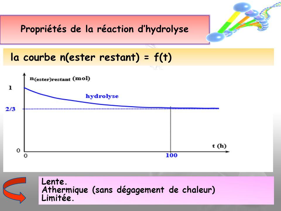 la courbe n(ester restant) = f(t) Propriétés de la réaction dhydrolyse Lente. Athermique (sans dégagement de chaleur) Limitée.
