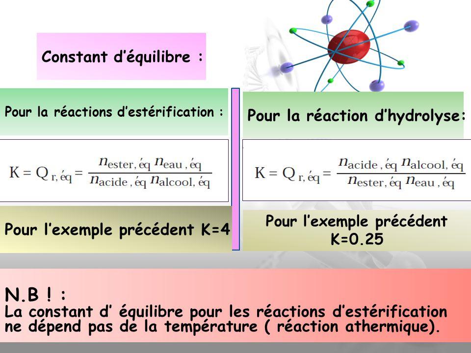 Constant déquilibre : Pour la réactions destérification : Pour lexemple précédent K=4 Pour la réaction dhydrolyse: Pour lexemple précédent K=0.25 N.B