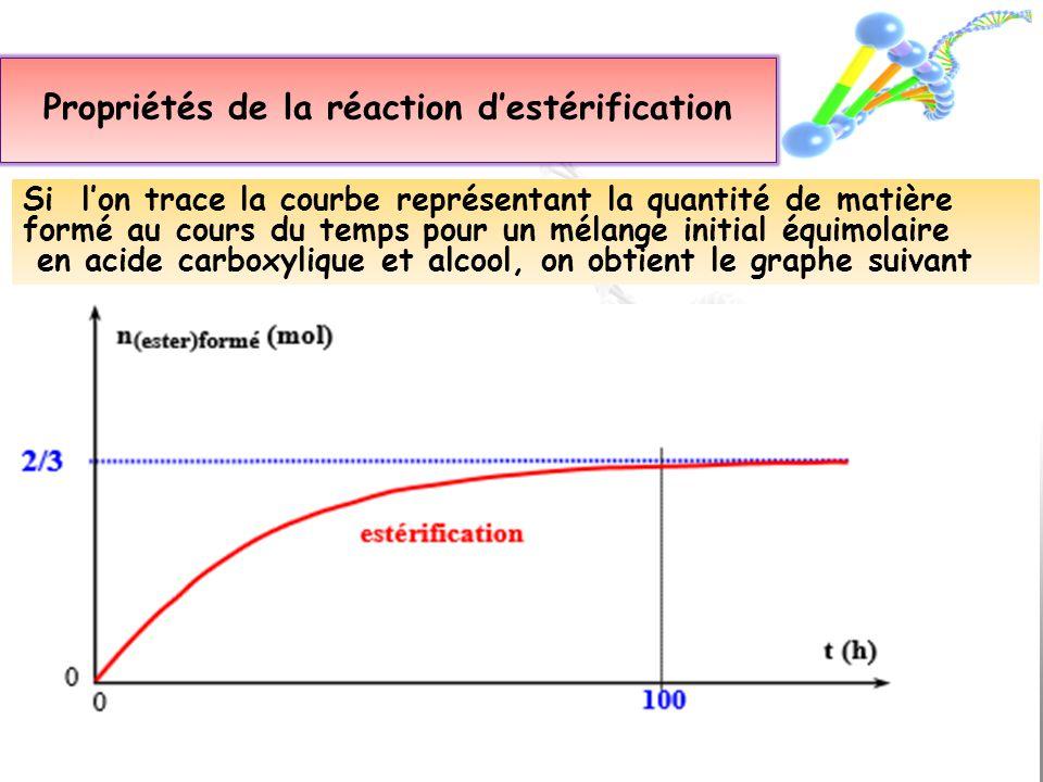 Si lon trace la courbe représentant la quantité de matière formé au cours du temps pour un mélange initial équimolaire en acide carboxylique et alcool