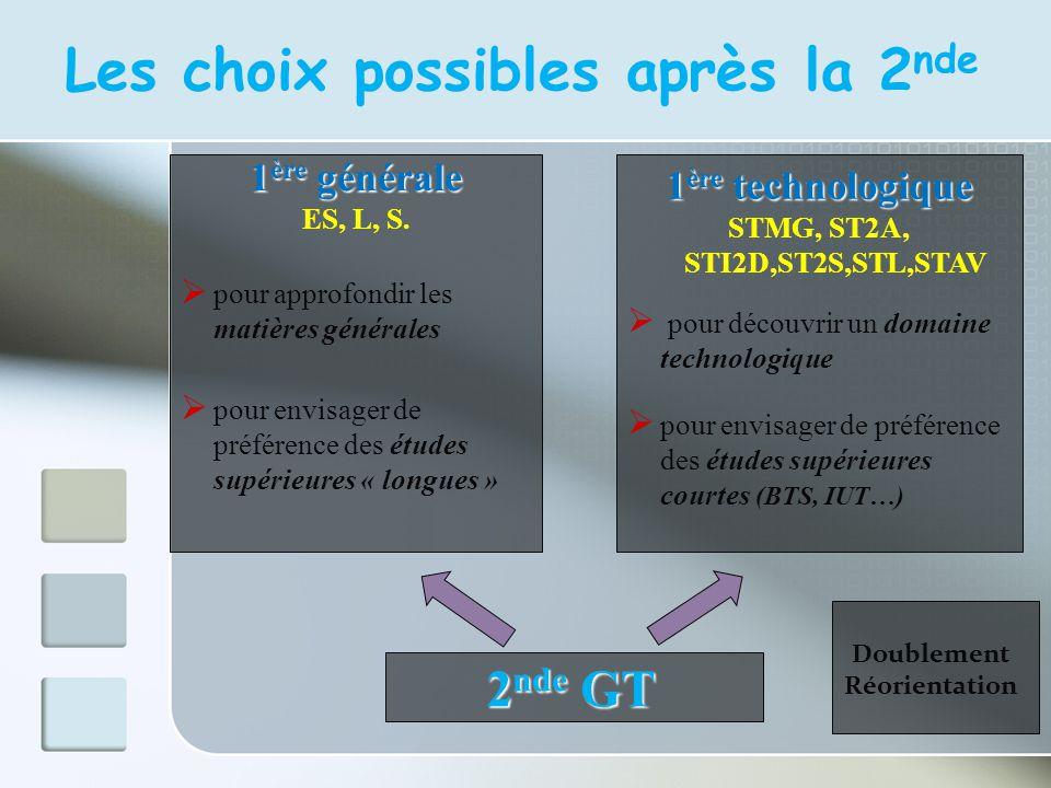 Les choix possibles après la 2 nde 2 nde GT 1 ère générale ES, L, S. pour approfondir les matières générales pour envisager de préférence des études s