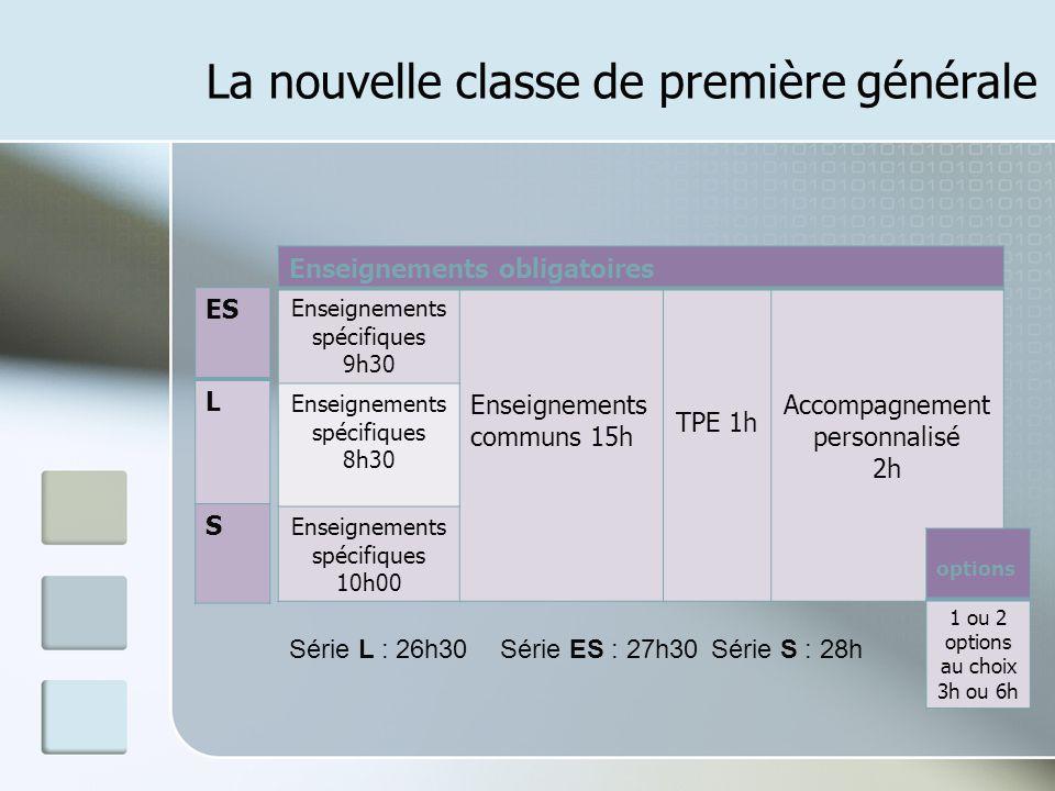 Enseignements communs 15h TPE 1h Accompagnement personnalisé 2h Français 4h Langues vivantes 4h30 Histoire - géographie 4h E.P.S 2h E.C.J.S 0h30