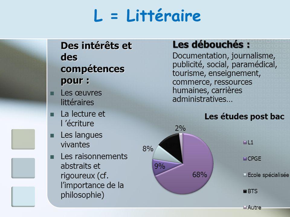 L = Littéraire Des intérêts et des compétences pour : Les œuvres littéraires La lecture et l écriture Les langues vivantes Les raisonnements abstraits