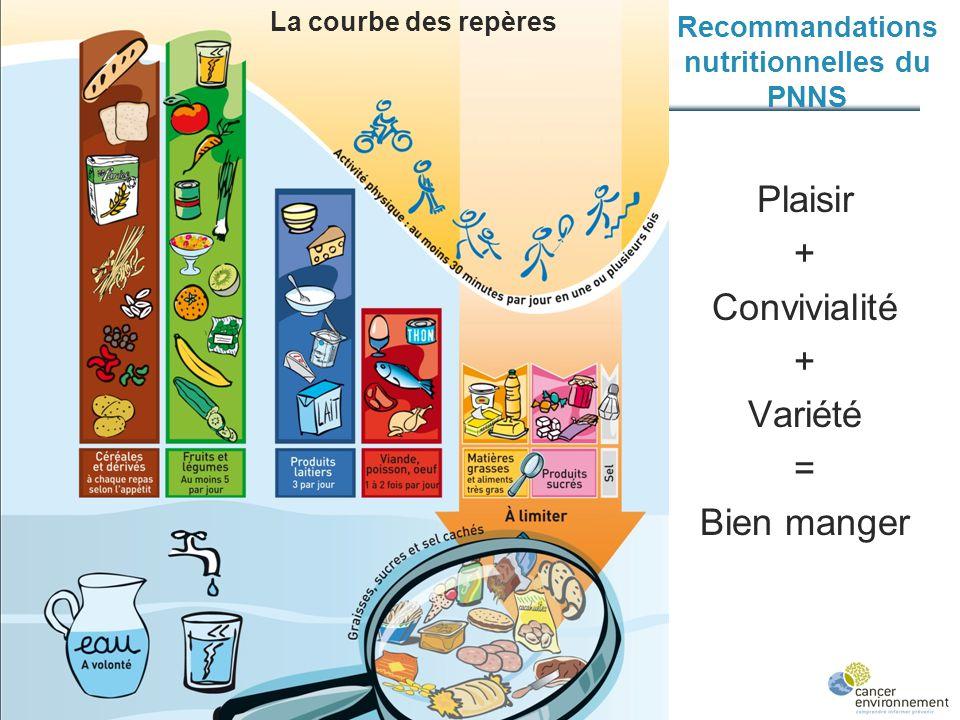 Recommandations nutritionnelles du PNNS Plaisir + Convivialité + Variété = Bien manger La courbe des repères