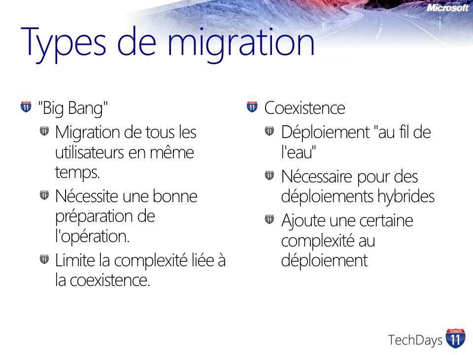 Types de migration Big Bang Migration de tous les utilisateurs en même temps.