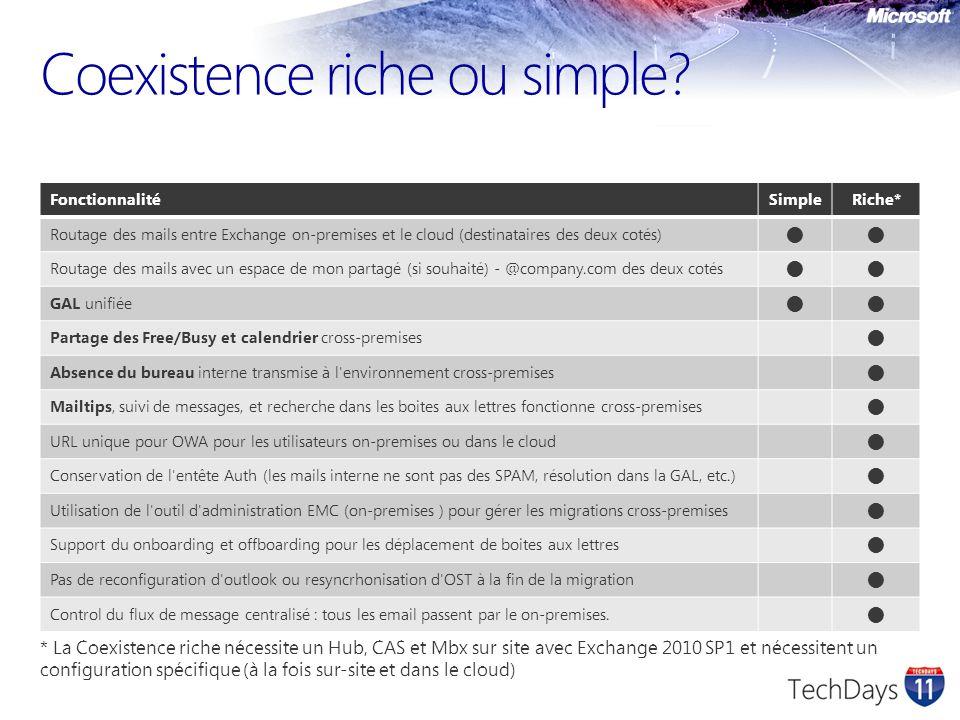 Coexistence riche ou simple? FonctionnalitéSimpleRiche* Routage des mails entre Exchange on-premises et le cloud (destinataires des deux cotés) Routag