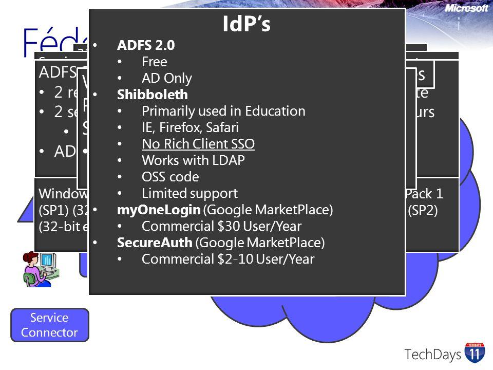 Fédération d'identité AD DirSync Provisioning Platform Service Connector Identity Platform Directory Store Authentication Platform ADFS 2.0 IdP Micros