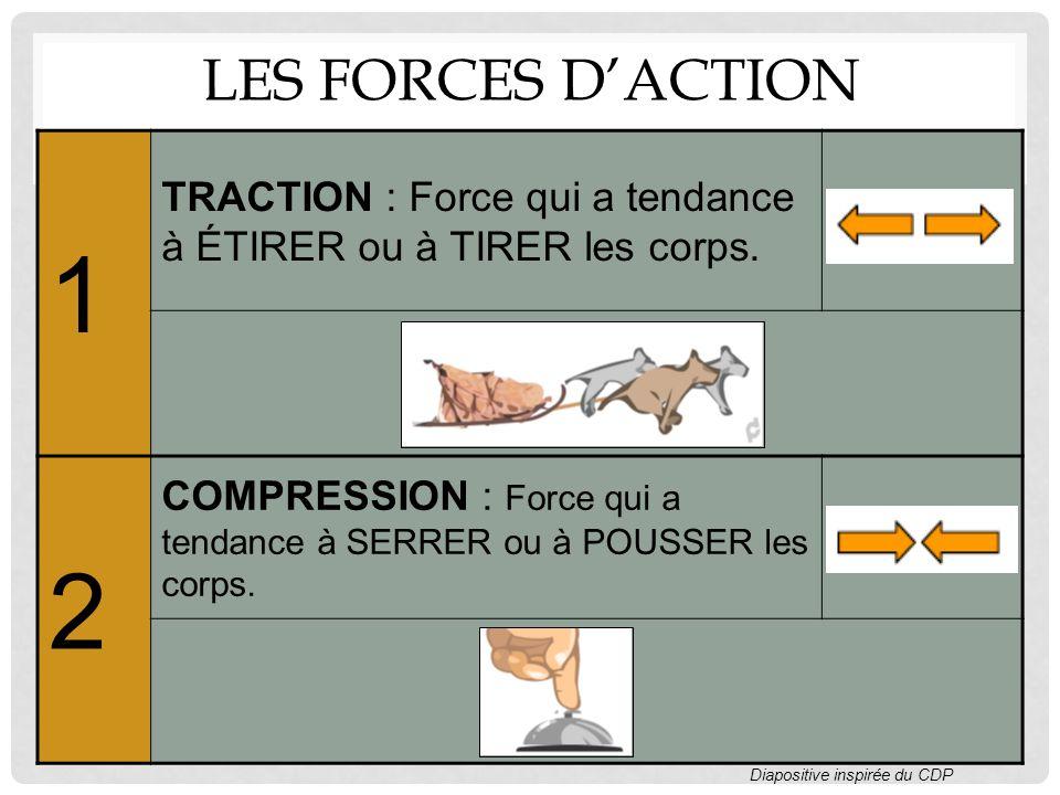 LES FORCES DACTION 1 TRACTION : Force qui a tendance à ÉTIRER ou à TIRER les corps.