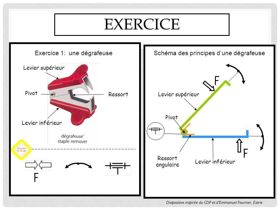 Exercice 1: une dégrafeuse Symboles normalisés Schéma des principes dune dégrafeuse Levier supérieur Levier inférieur Pivot Ressort EXERCICE Levier supérieur Levier inférieur Ressort angulaire Pivot Diapositive inspirée du CDP et dEmmanuel Fournier, Estrie