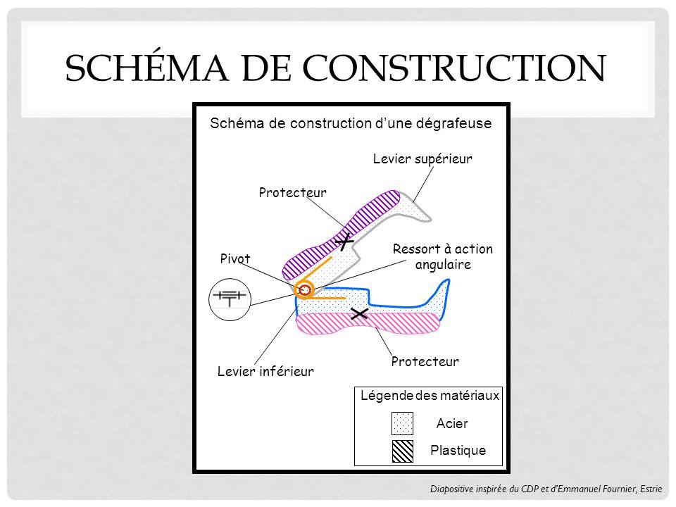 Légende des matériaux Acier Plastique Levier supérieur Protecteur Levier inférieur Protecteur Pivot Schéma de construction dune dégrafeuse Ressort à action angulaire Diapositive inspirée du CDP et dEmmanuel Fournier, Estrie SCHÉMA DE CONSTRUCTION