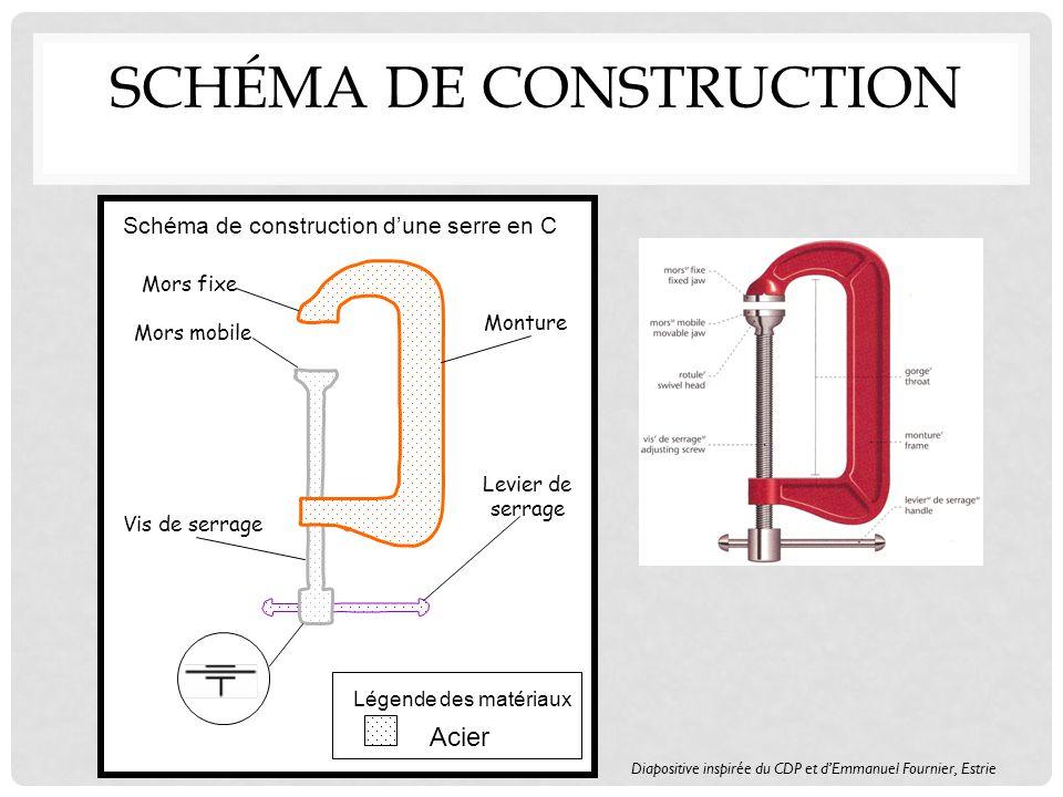 Schéma de construction dune serre en C Légende des matériaux Acier Mors fixe Mors mobile Vis de serrage Levier de serrage Monture Diapositive inspirée du CDP et dEmmanuel Fournier, Estrie SCHÉMA DE CONSTRUCTION