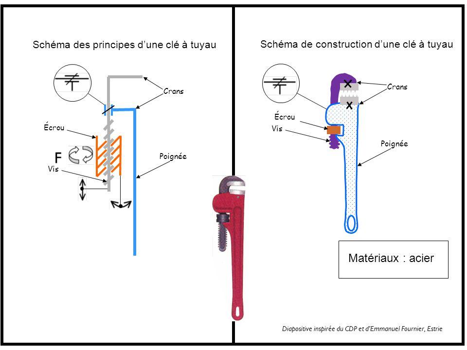 Schéma des principes dune clé à tuyau Crans Poignée Vis Écrou Schéma de construction dune clé à tuyau Crans Poignée Écrou Vis F Matériaux : acier Diapositive inspirée du CDP et dEmmanuel Fournier, Estrie