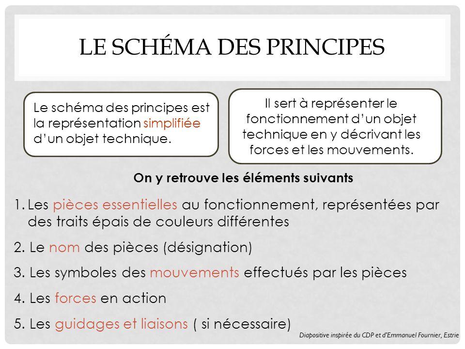 LE SCHÉMA DES PRINCIPES Le schéma des principes est la représentation simplifiée dun objet technique.