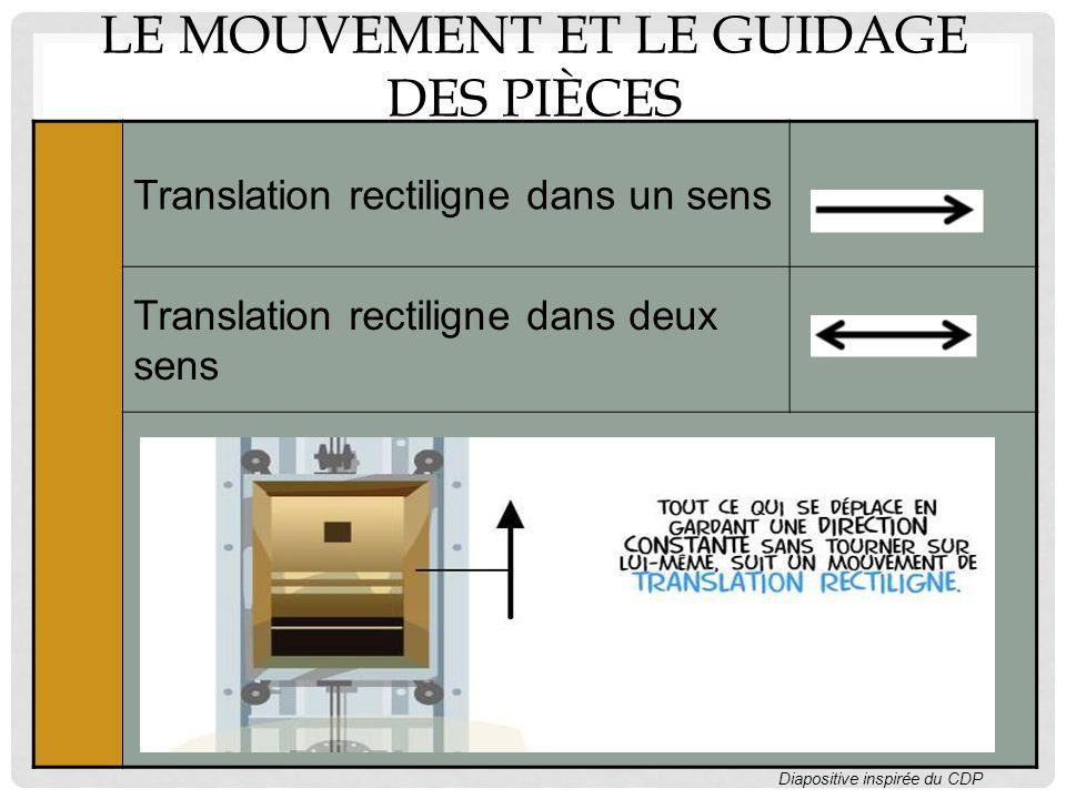 LE MOUVEMENT ET LE GUIDAGE DES PIÈCES Translation rectiligne dans un sens Translation rectiligne dans deux sens Diapositive inspirée du CDP