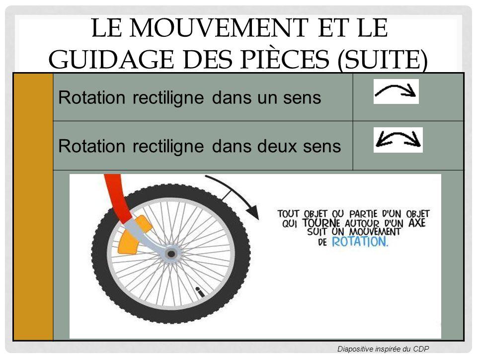 LE MOUVEMENT ET LE GUIDAGE DES PIÈCES (SUITE) Rotation rectiligne dans un sens Rotation rectiligne dans deux sens Diapositive inspirée du CDP