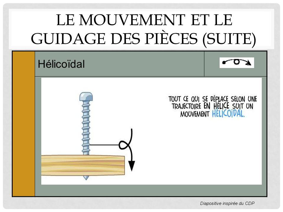 LE MOUVEMENT ET LE GUIDAGE DES PIÈCES (SUITE) Hélicoïdal Diapositive inspirée du CDP