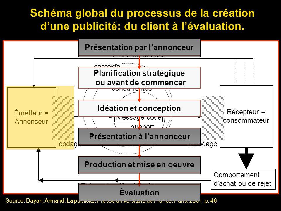 Schéma global du processus de la création dune publicité: du client à lévaluation. Émetteur = Annonceur codage Message codé Récepteur = consommateur d