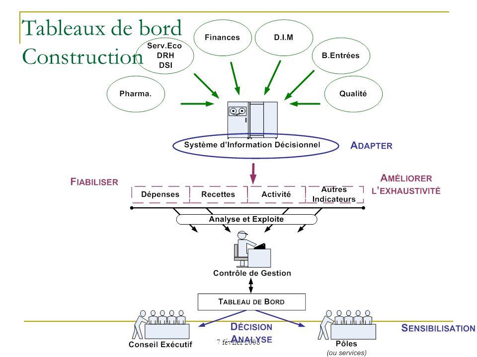 7 février 2008 Tableaux de bord Construction