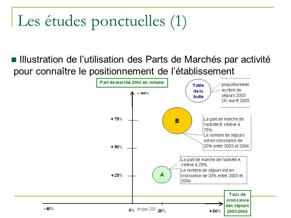 7 février 2008 Les études ponctuelles (1) Illustration de lutilisation des Parts de Marchés par activité pour connaître le positionnement de létablissement