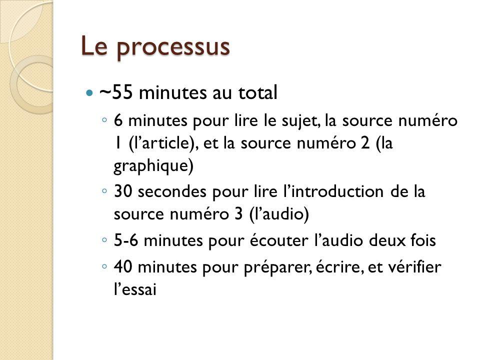 Le processus ~55 minutes au total 6 minutes pour lire le sujet, la source numéro 1 (larticle), et la source numéro 2 (la graphique) 30 secondes pour l