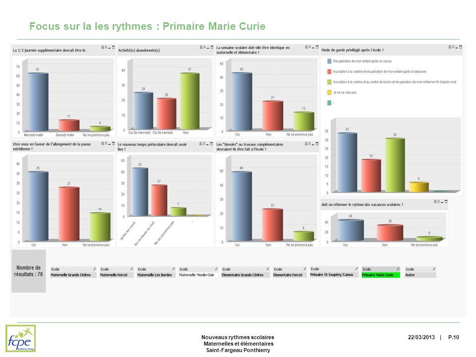 | Focus sur la les rythmes : Primaire Marie Curie 22/03/2013P.10Nouveaux rythmes scolaires Maternelles et élémentaires Saint-Fargeau Ponthierry