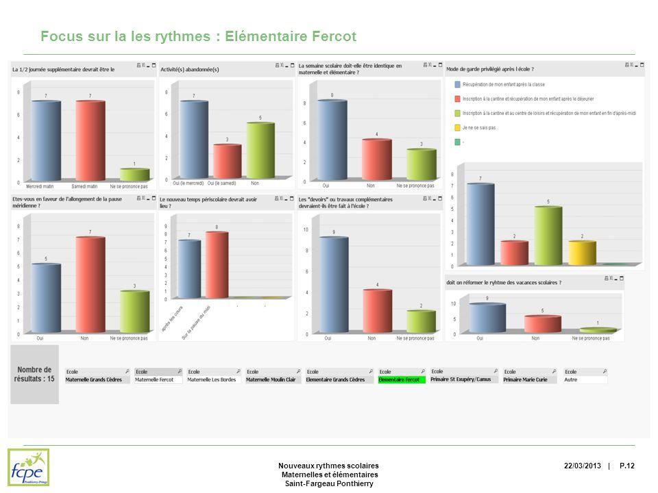 | Focus sur la les rythmes : Elémentaire Fercot 22/03/2013P.12Nouveaux rythmes scolaires Maternelles et élémentaires Saint-Fargeau Ponthierry