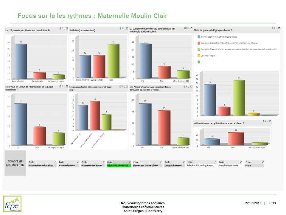 | Focus sur la les rythmes : Maternelle Moulin Clair 22/03/2013P.13Nouveaux rythmes scolaires Maternelles et élémentaires Saint-Fargeau Ponthierry