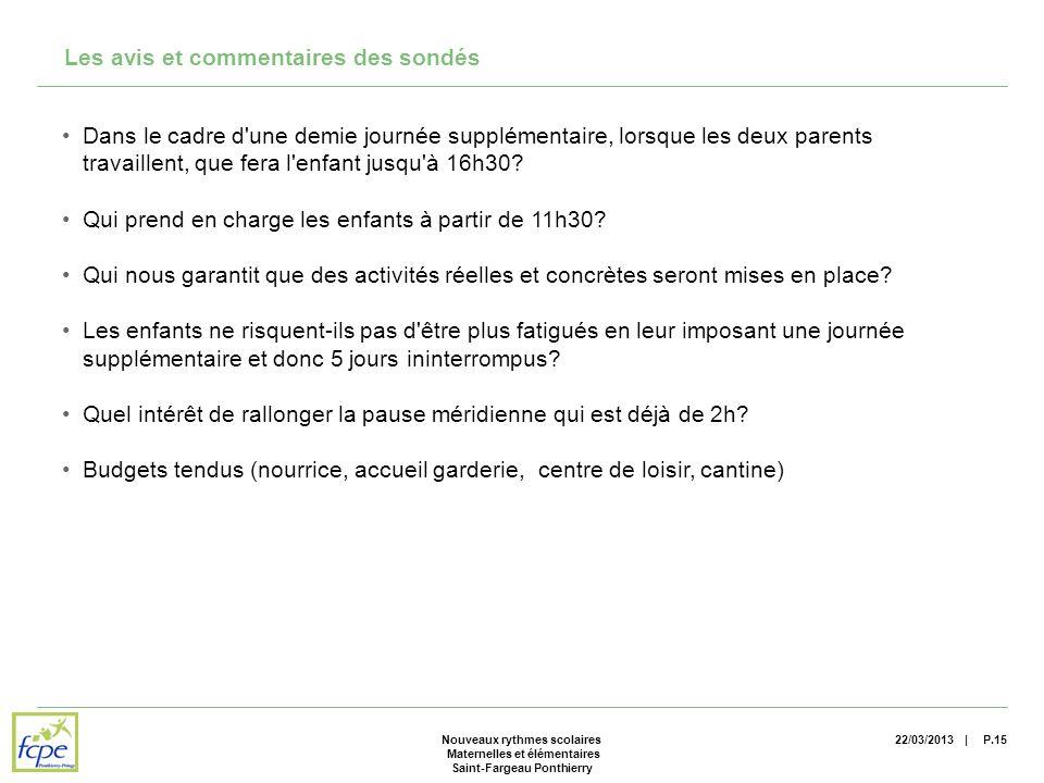 | Les avis et commentaires des sondés 22/03/2013P.15Nouveaux rythmes scolaires Maternelles et élémentaires Saint-Fargeau Ponthierry Dans le cadre d une demie journée supplémentaire, lorsque les deux parents travaillent, que fera l enfant jusqu à 16h30.