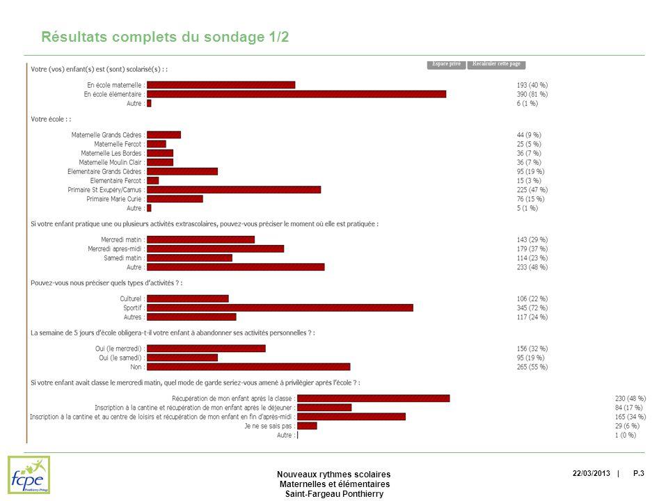 | Résultats complets du sondage 1/2 22/03/2013P.3 Nouveaux rythmes scolaires Maternelles et élémentaires Saint-Fargeau Ponthierry