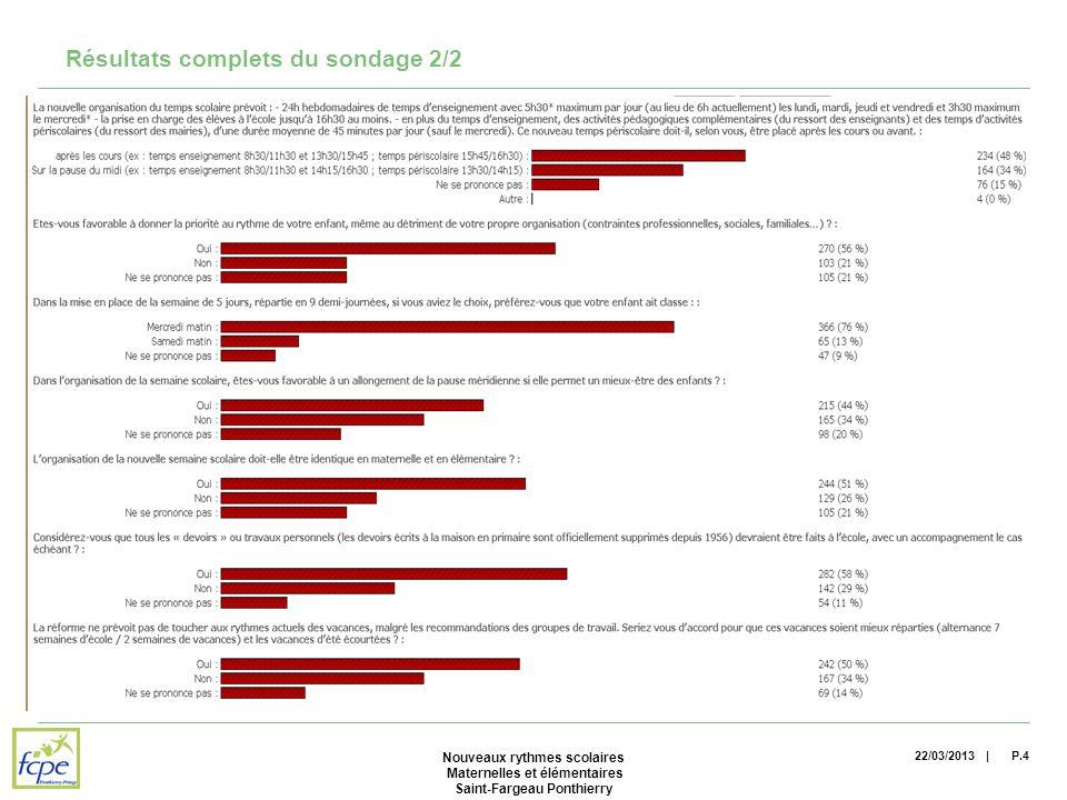 | Résultats complets du sondage 2/2 22/03/2013P.4 Nouveaux rythmes scolaires Maternelles et élémentaires Saint-Fargeau Ponthierry