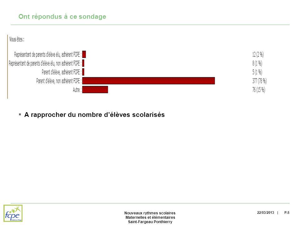 | Ont répondus à ce sondage A rapprocher du nombre délèves scolarisés 22/03/2013P.5 Nouveaux rythmes scolaires Maternelles et élémentaires Saint-Fargeau Ponthierry