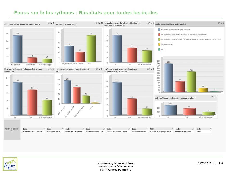 | Focus sur la les rythmes : Résultats pour toutes les écoles 22/03/2013P.6Nouveaux rythmes scolaires Maternelles et élémentaires Saint-Fargeau Ponthierry