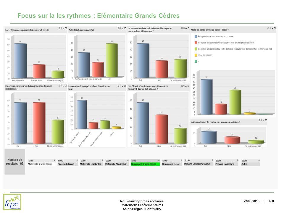 | Focus sur la les rythmes : Elémentaire Grands Cèdres 22/03/2013P.8Nouveaux rythmes scolaires Maternelles et élémentaires Saint-Fargeau Ponthierry