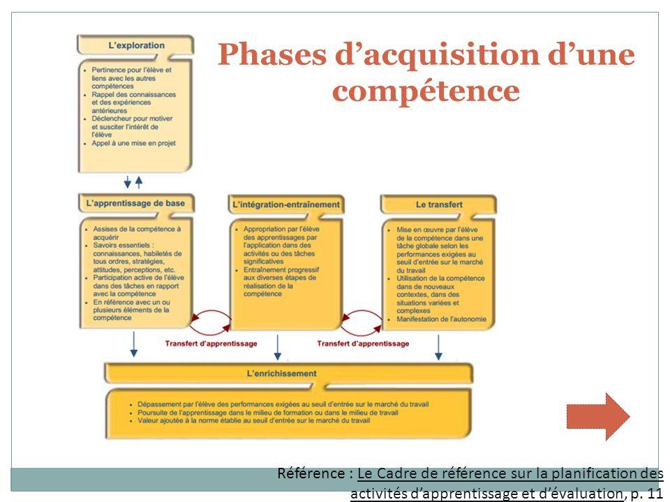 Phases dacquisition dune compétence Référence : Le Cadre de référence sur la planification des activités dapprentissage et dévaluation, p.