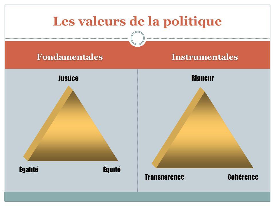 Fondamentales Instrumentales Les valeurs de la politique ÉgalitéÉquité Justice Rigueur TransparenceCohérence
