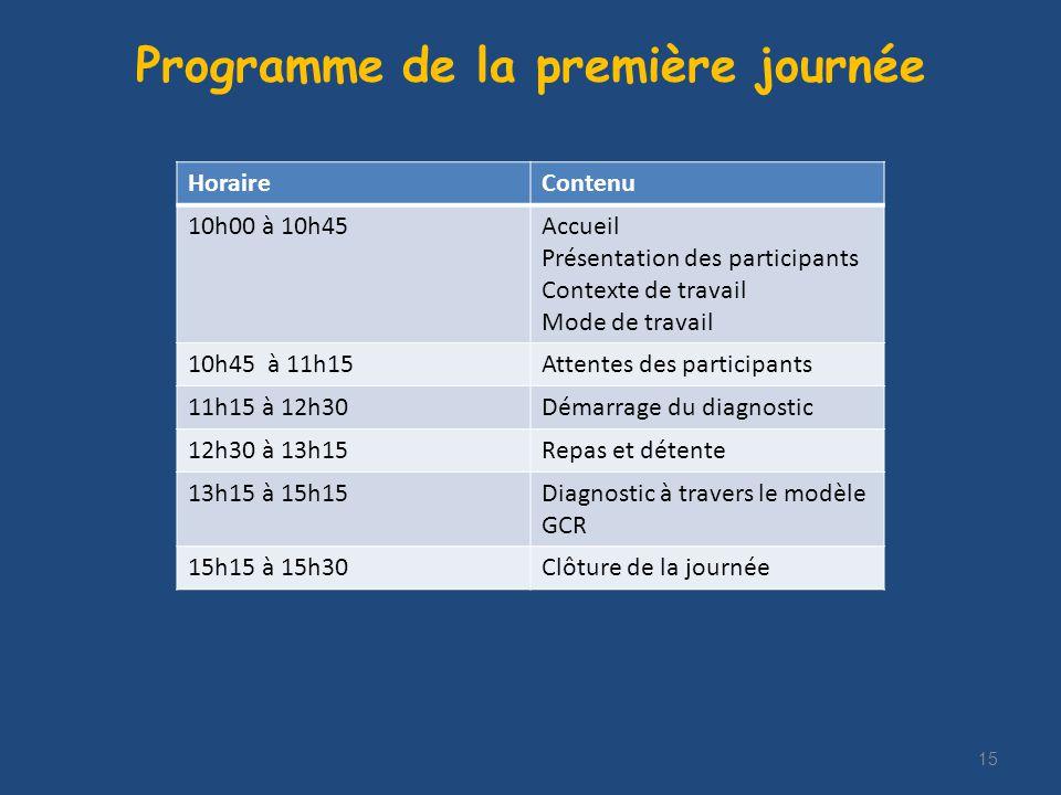 15 Programme de la première journée HoraireContenu 10h00 à 10h45Accueil Présentation des participants Contexte de travail Mode de travail 10h45 à 11h15Attentes des participants 11h15 à 12h30Démarrage du diagnostic 12h30 à 13h15Repas et détente 13h15 à 15h15Diagnostic à travers le modèle GCR 15h15 à 15h30Clôture de la journée